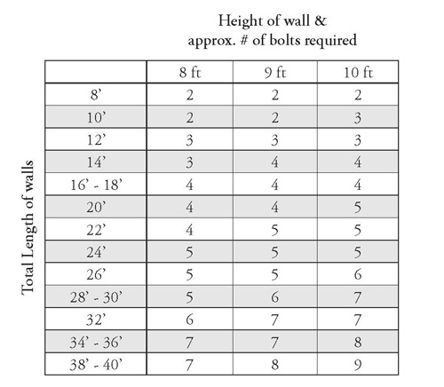 For A Rough Estimate On Determining How Much Wallpaper Is Required Please See The Chart Below One Bolt 2 Single Rolls